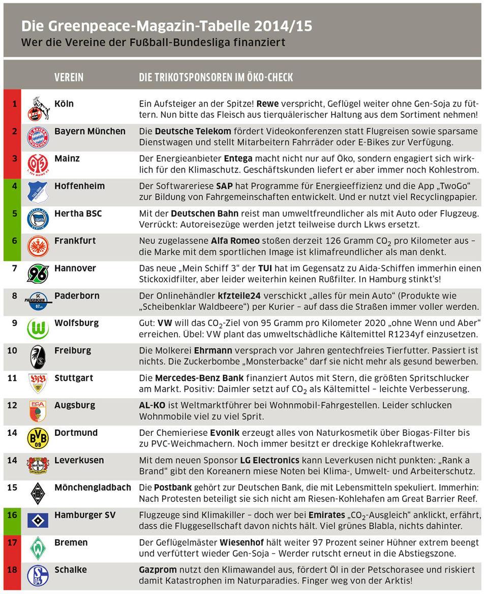 Bundesliga tabelle des greenpeace magazins for Bundesliga tabelle