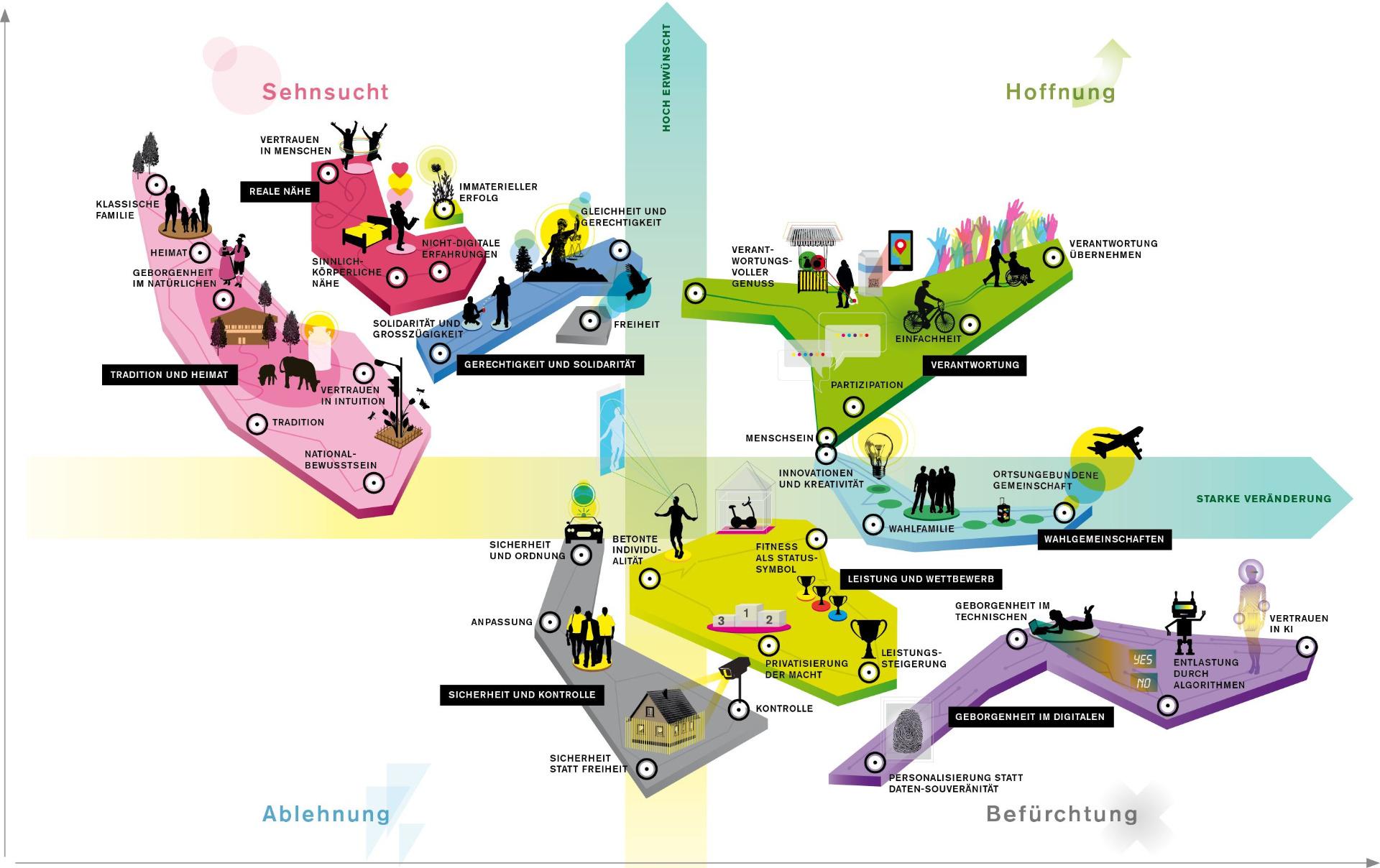 Zukunftsstudie Zeigt Deutsche Besinnen Sich Auf Traditionen