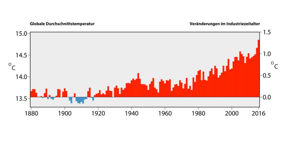 Durchschnittstemperatur Der Erde