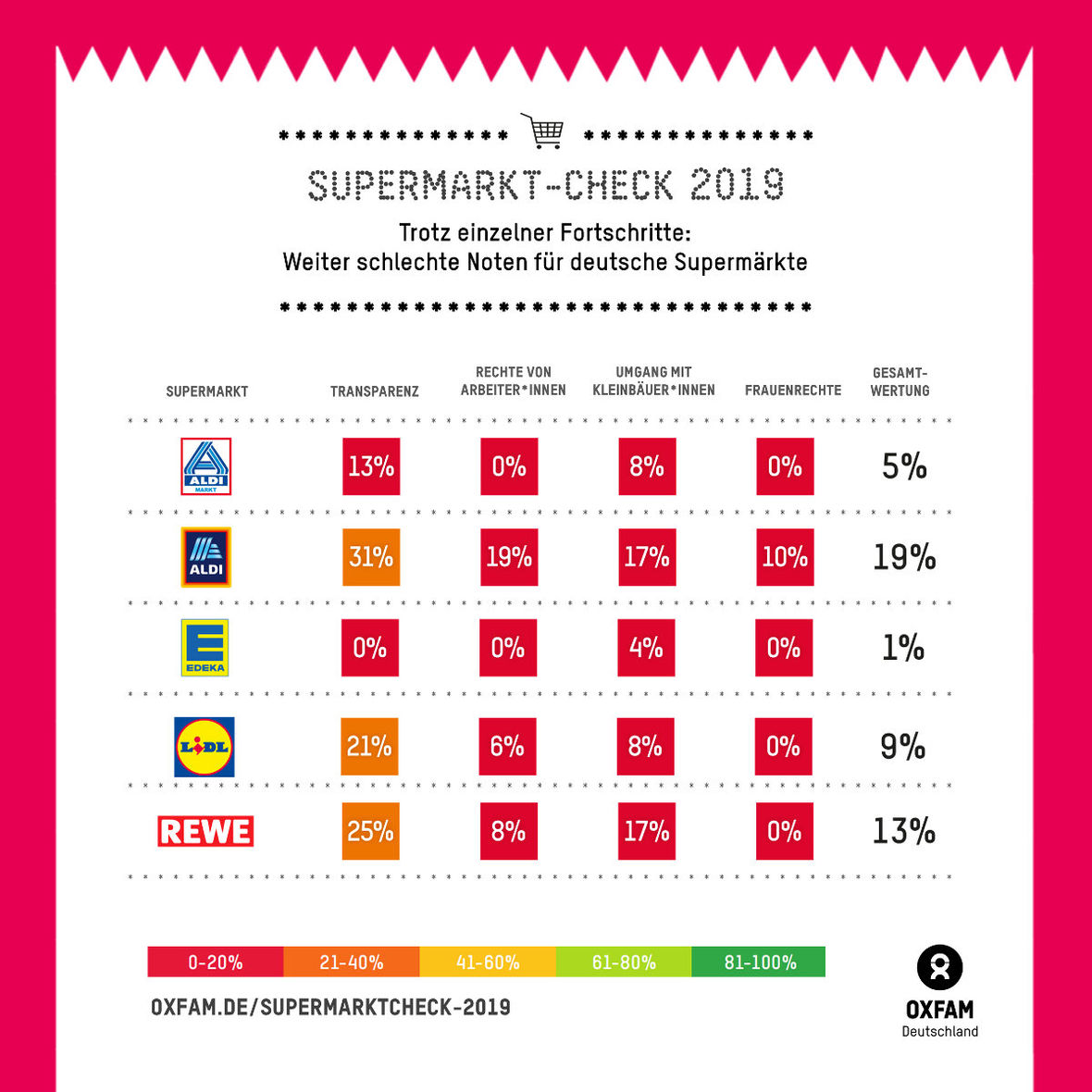 Oxfam Supermarkt-Check 2019