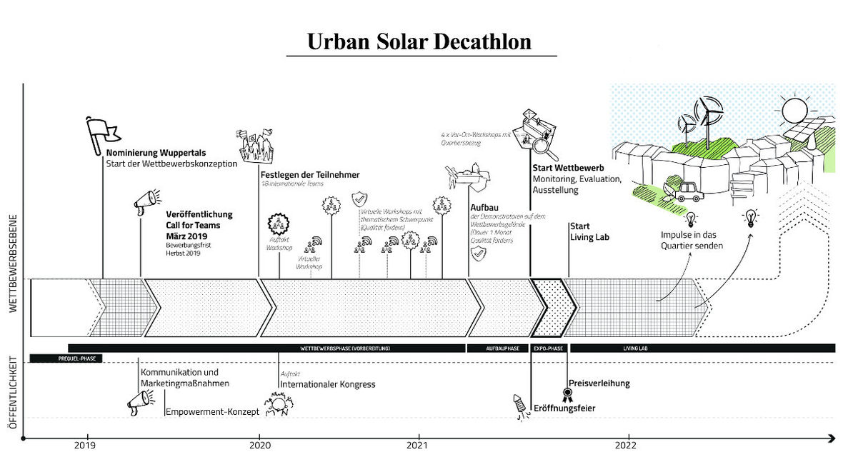 Urban Solar Decathlon