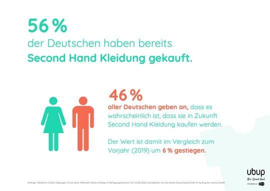 Second Hand Fashion Report 2020 Vorgestellt