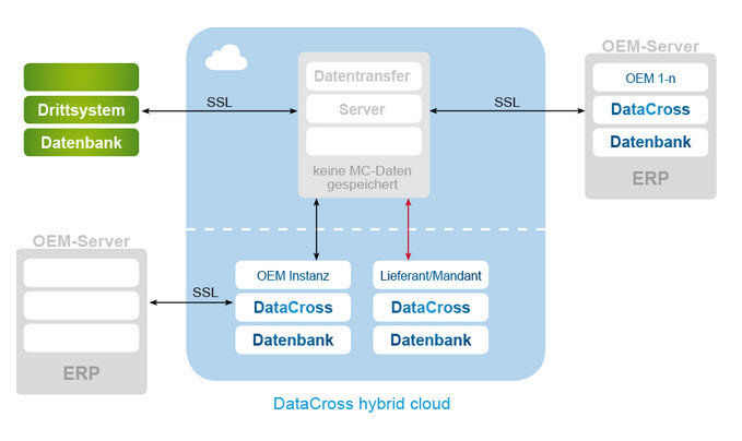 DataCross hybrid cloud.