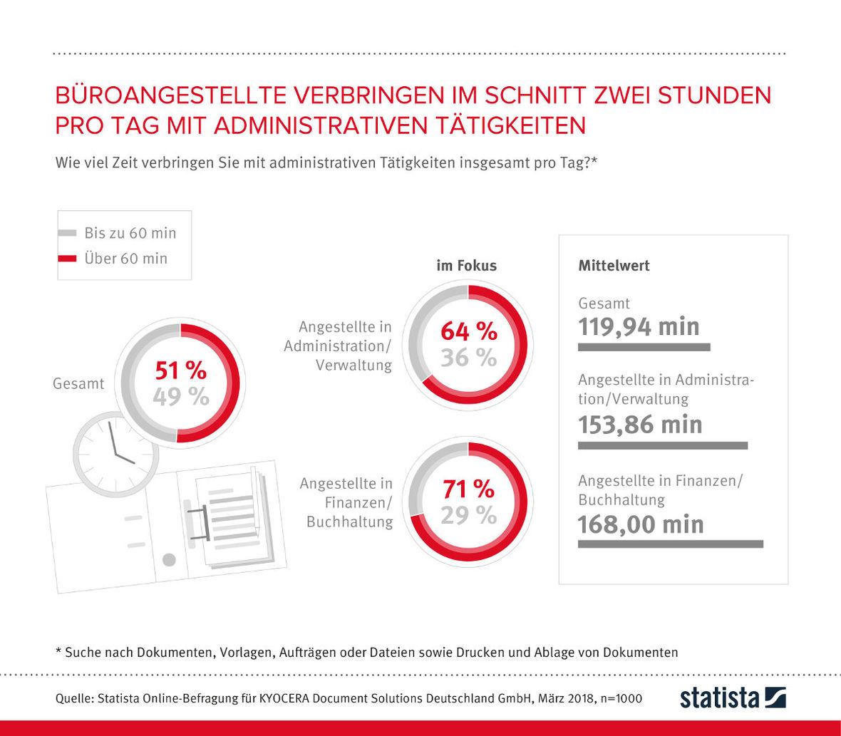 Deutsche Büroangestellte Suchen Täglich Bis Zu Zwei Stunden Nach